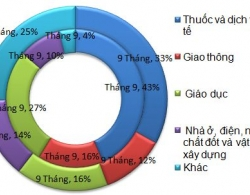Lm pht thng 9 tng 2,2% khng phi bt thng