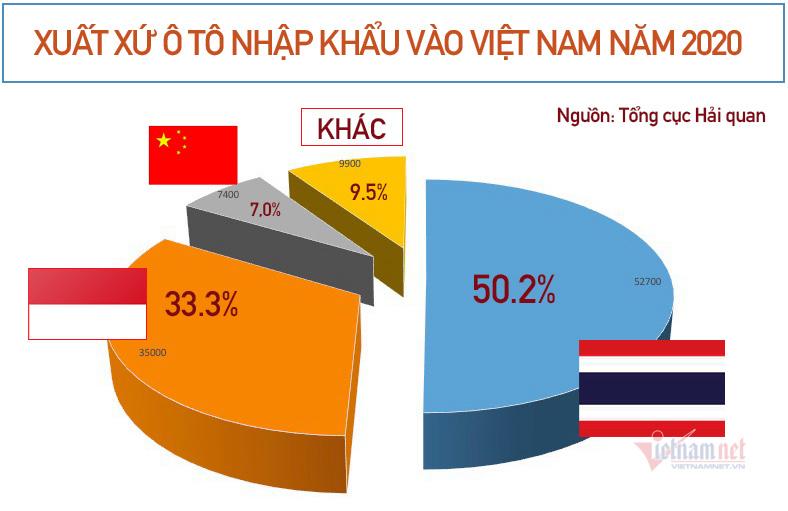 xe-nhap-khau-thang-3-tang-dot-bien-hua-hen-co-dot-giam-gia-sau