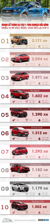 doanh-so-thang-3-2021-ford-ranger-dau-bang-nhieu-vi-tri-xao-tron-vios-tro-lai-top-3
