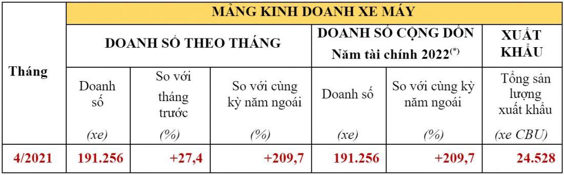 doanh-so-xe-may-honda-thang-4-tang-vot