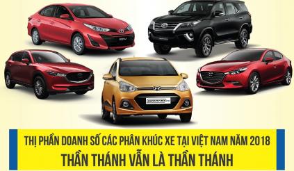 Thị phần doanh số các phân khúc xe tại Việt Nam năm 2018: thần thánh vẫn là thần thánh