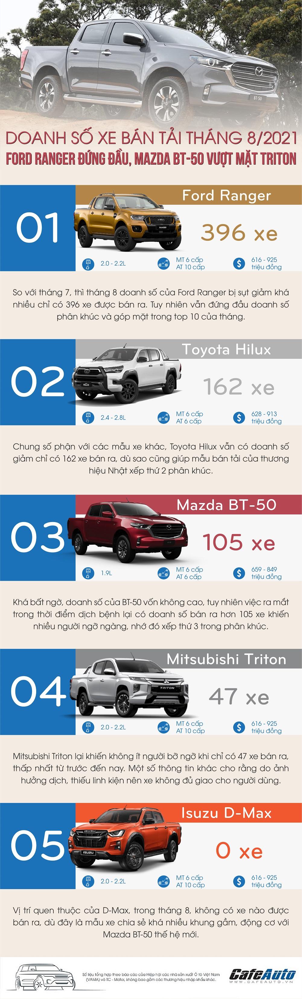 doanh-so-xe-ban-tai-thang-8-2021-ford-ranger-dung-dau-mazda-bt-50-vuot-mat-triton