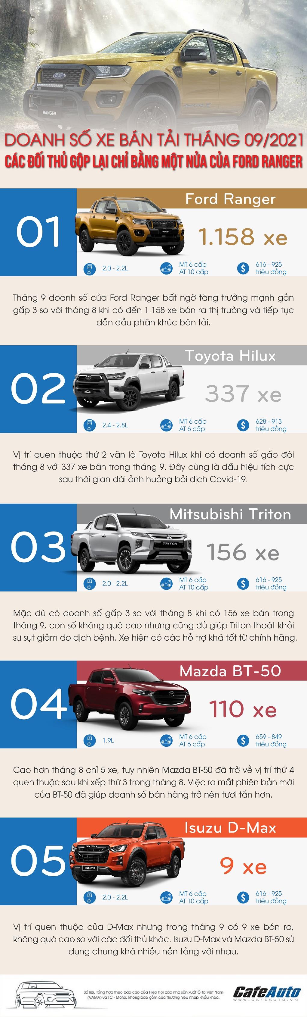 doanh-so-xe-ban-tai-thang-9-2021-ford-ranger-bo-xa-cac-doi-thu