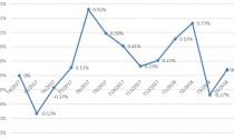 CPI tháng 4/2018 tăng 0,08%