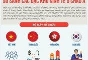 Infographic: So sánh các đặc khu kinh tế ở Châu Á