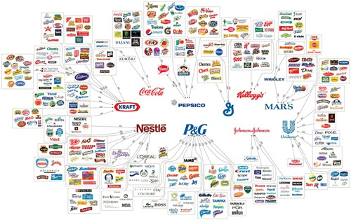 Consumer brands control the world