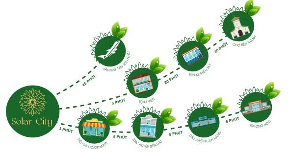 Chuỗi các tiện ích ngoại khu đáp ứng nhu cầu của cư dân an cư tại Solar City