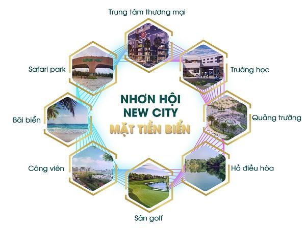 Dự án khu đô thị sinh thái Nhơn Hội New City