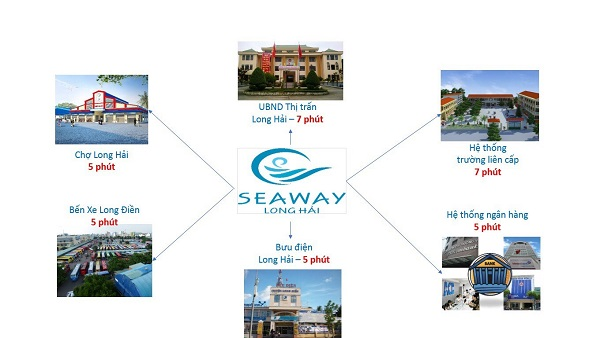 seaway long hai, tien ich seaway long hai, dat nen seaway long hai