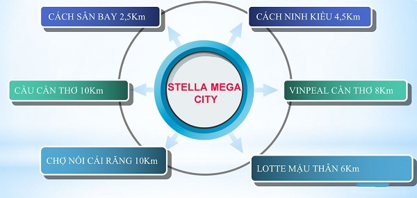 stella mega city, tien ich ngoai khu stella mega city, khu do thi stella mega city, khu dan cu stella mega city