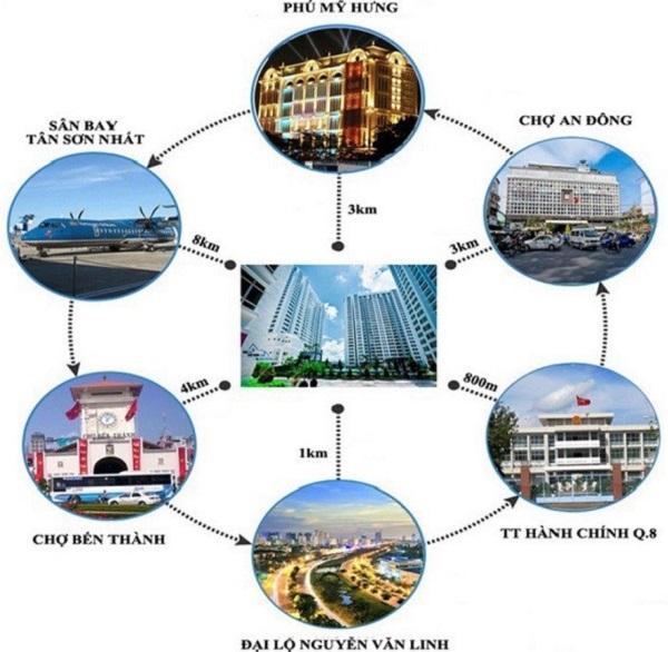 tiện ích ngoại khu Tổ hợp căn hộ thương mại dịch vụ Central Premium Quận 8
