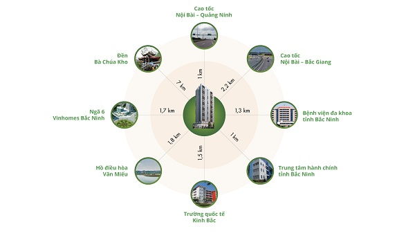 tiện ích ngoại khu dự án căn hộ Green Pearl Bắc Ninh