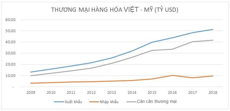 Từ Asanzo đến việc chênh lệch cân thương mại Việt – Mỹ Từ Asanzo đến việc chênh lệch cân thương mại Việt – Mỹ ktvn 1561797134