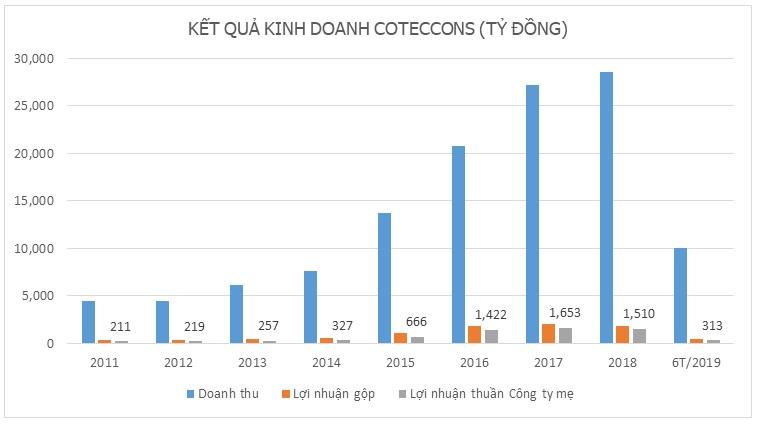 Tại sao lợi nhuận anh cả ngành xây dựng Coteccons lại lao dốc?