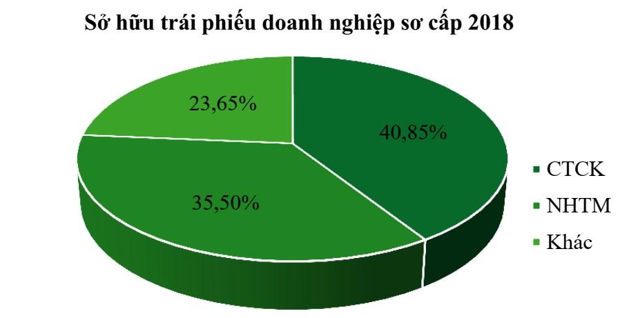 Phát hành Trái phiếu – Kỳ 2: Rủi ro tiềm ẩn chờ phía trước Phát hành Trái phiếu – Kỳ 2: Rủi ro tiềm ẩn chờ phía trước trai phieu1 1567673031