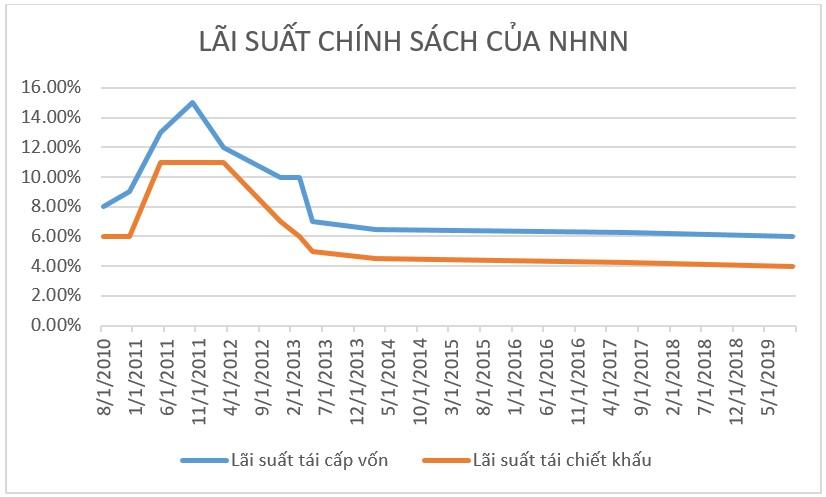 Giảm lãi suất điều hành: Tác động rất ít đến lãi suất thị trường Giảm lãi suất điều hành: Tác động rất ít đến lãi suất thị trường lai suat nhnn 1569054995