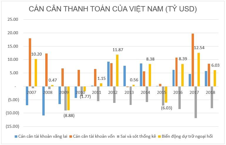 Tại sao có hơn 70 tỉ USD dự trữ, Việt Nam vẫn không có tiền làm sân bay Long Thành? can can thanh toan 1572268521