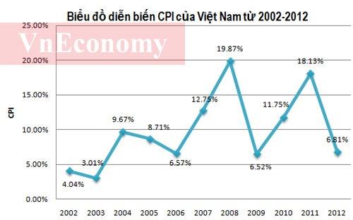 Mục tiêu tham vọng 2013: Lạm phát thấp, tăng trưởng cao 1