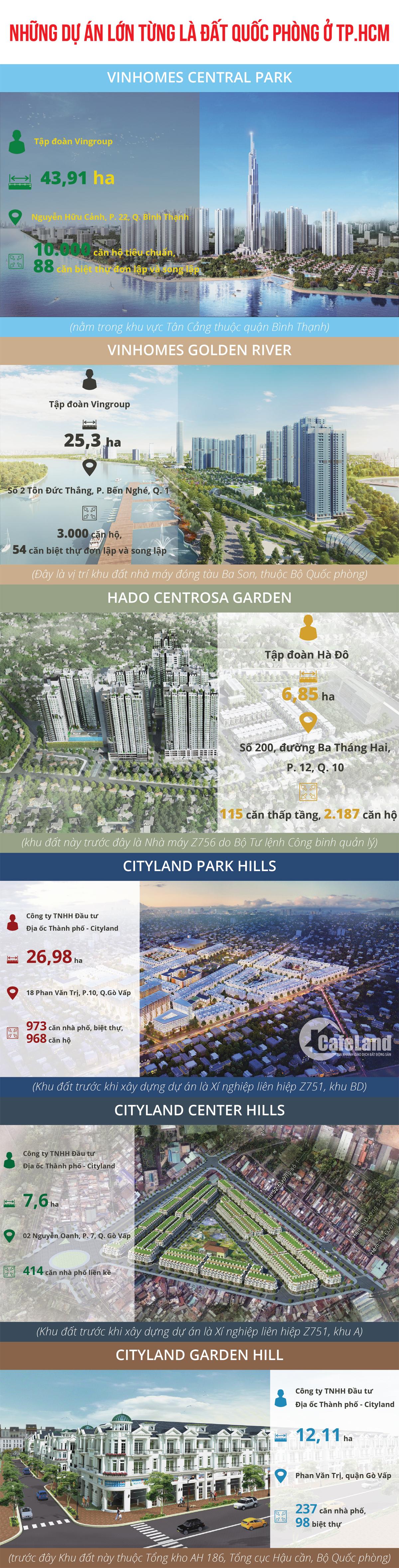 Infographic: Những dự án lớn từng là đất quốc phòng ở TP.HCM