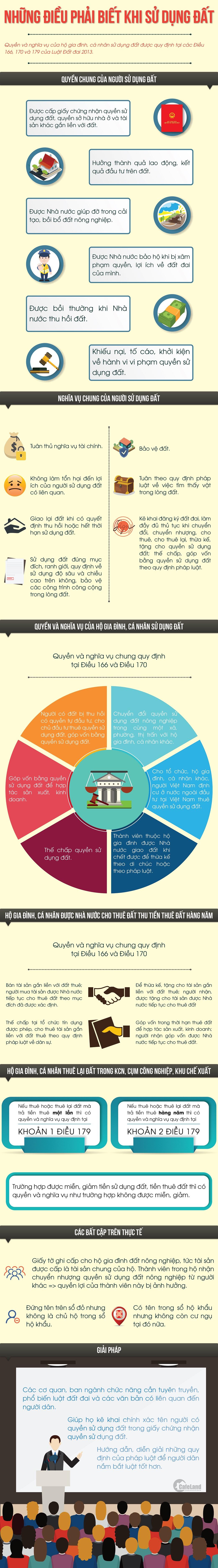 Infographic: Những điều phải biết khi sử dụng đất