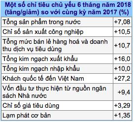 Một số chỉ tiêu trong 6 tháng đầu năm 2018 (Nguồn: Tổng cục Thống kê)