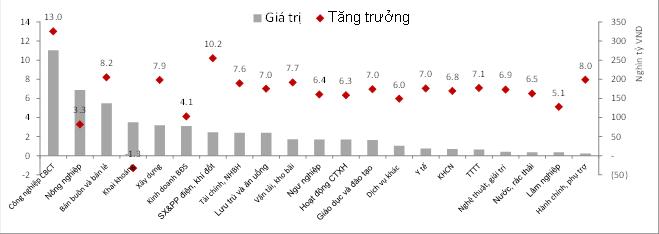 Số liệu kinh tế chính 6 tháng đầu năm 2018 (Nguồn: TCTK)