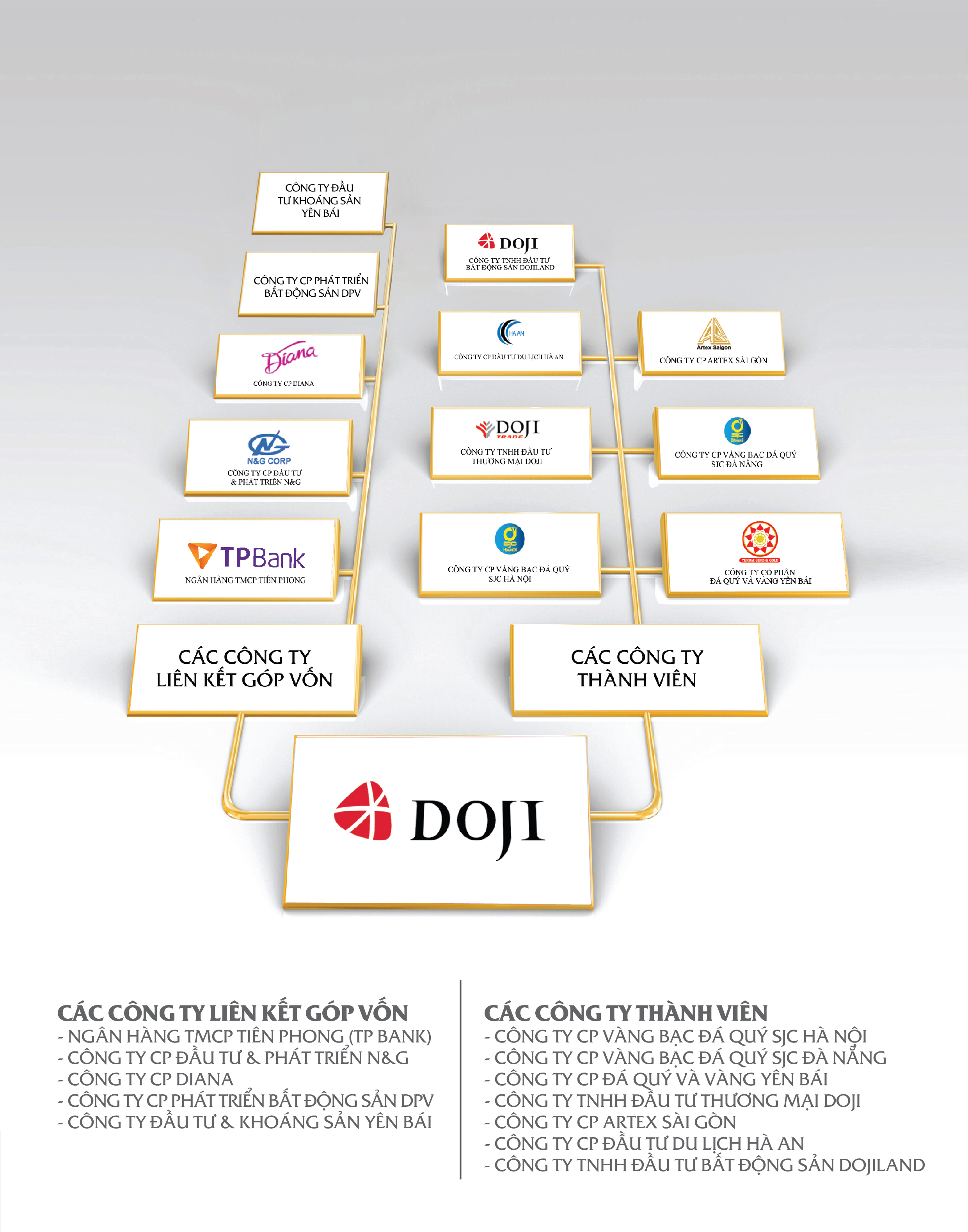Cơ cấu tổ chức DOJI Group