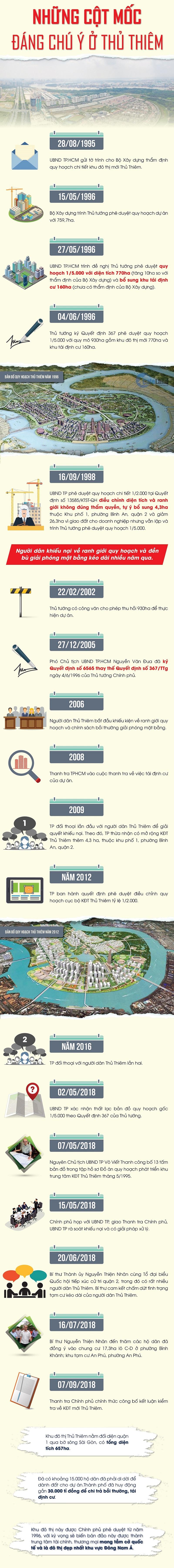 Infographic: Những cột mốc đáng chú ý ở Thủ Thiêm