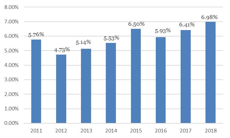 GDP 9 tháng tăng trưởng kỷ lục trong 8 năm trở lại đây