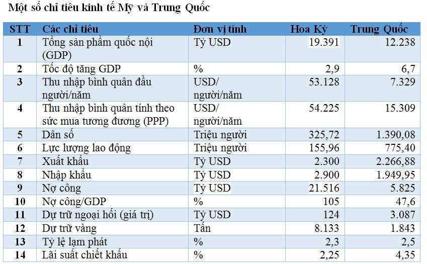 Chiến tranh thương mại: Cân sức mạnh kinh tế Mỹ và Trung Quốc