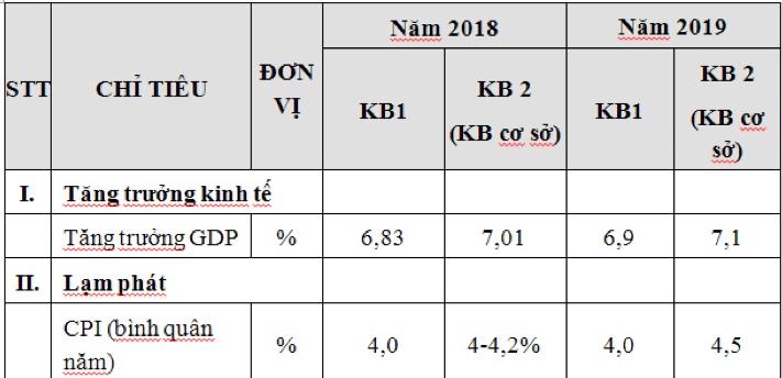 Bất động sản tiếp tục dẫn dắt tăng trưởng năm 2018-2019