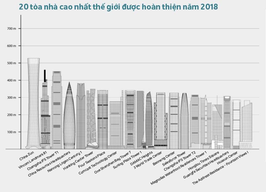 The Landmark 81 lọt top 10 tòa nhà cao nhất thế giới hoàn thành năm 2018