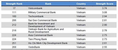 Danh sách 10 ngân hàng Việt Nam lọt top 500 ngân hàng mạnh nhất khu vực  Top 10 ngân hàng Việt Nam có bảng cân đối kế toán mạnh nhất khu vực xephangtab 1569582693