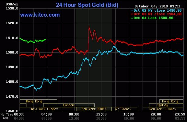 Gần 80% số chuyên gia dự đoán giá vàng sẽ tăng trong tuần tới vang 1572198868