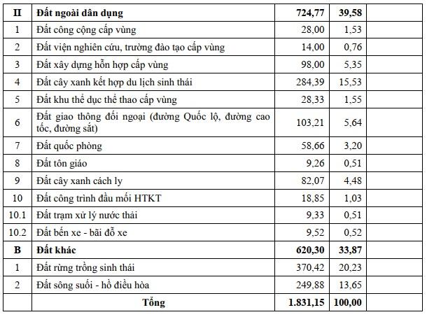 Đồng Nai: Duyệt quy hoạch 1/5.000 Phân khu D1 hơn 1800 ha ở Biên Hòa co cau sdd khu d2 1573745188