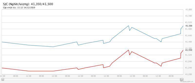 Giá vàng tăng mạnh nhất gần 3 tháng giavanghomnay1512tangmanhnhatgan3thang 1576396874