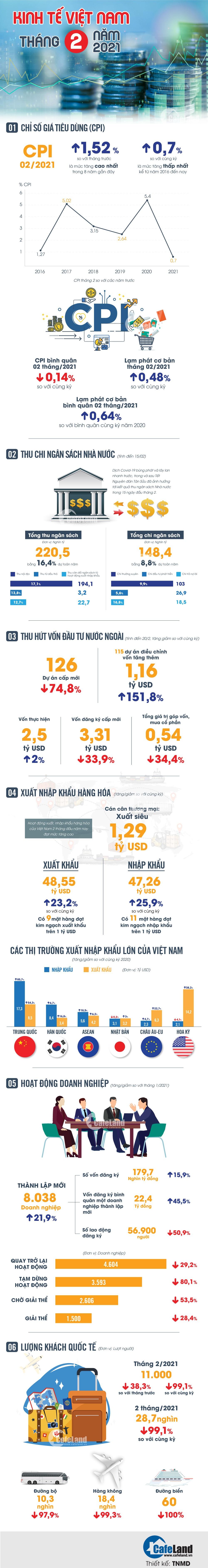 Kinh tế Việt Nam tháng 2 năm 2021