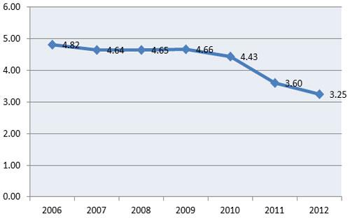 5 năm sau cơn lũ khủng hoảng: Nước ở Việt Nam rút chậm hơn? 5