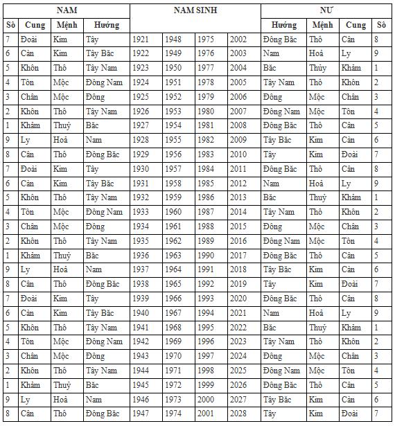 Bảng tra cung bát quái theo năm sinh âm lịch