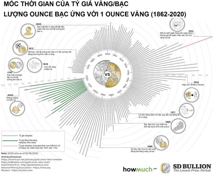 Biểu đồ giá vàng, bạc trong hơn 100 năm qua