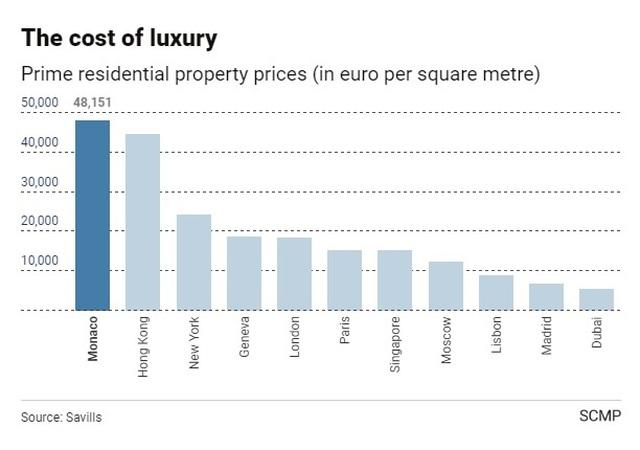 Theo dữ liệu, 1m2 đất ở Monaco có giá lên đến 48.151 euro- tương đương với hơn 54.000 USD. Ảnh: SCMP