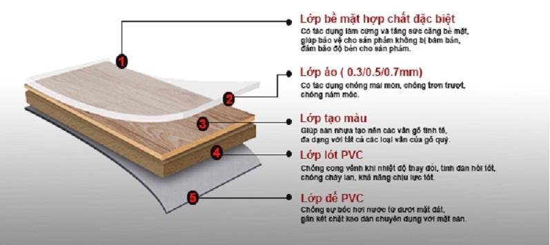Các lớp của sàn nhựa vinyl