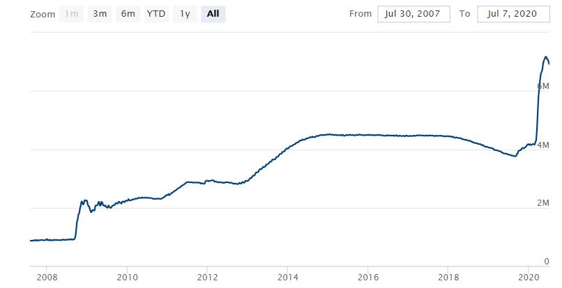 Bản cân đối tài sản của FED