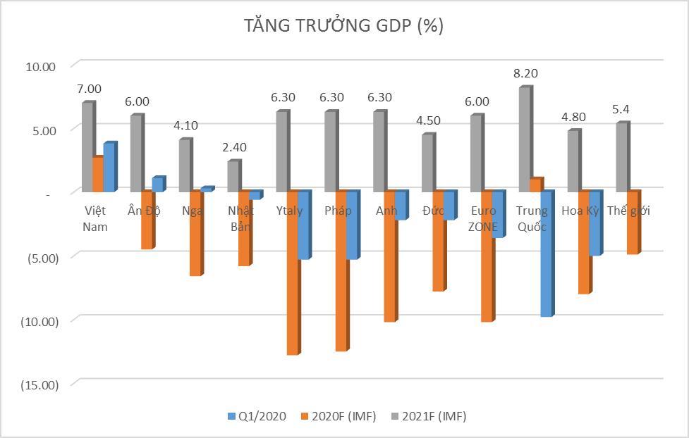 Tăng trưởng GDP