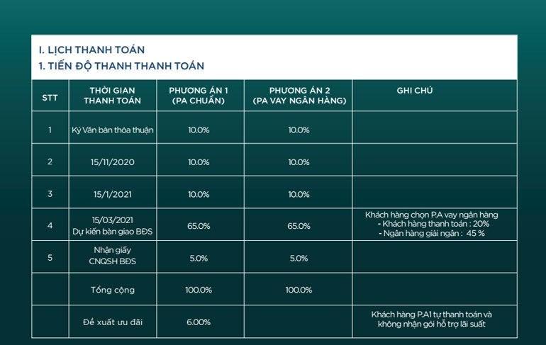 Phương thức thanh toán dự án Nova Hill Mũi Né Resort & Villas