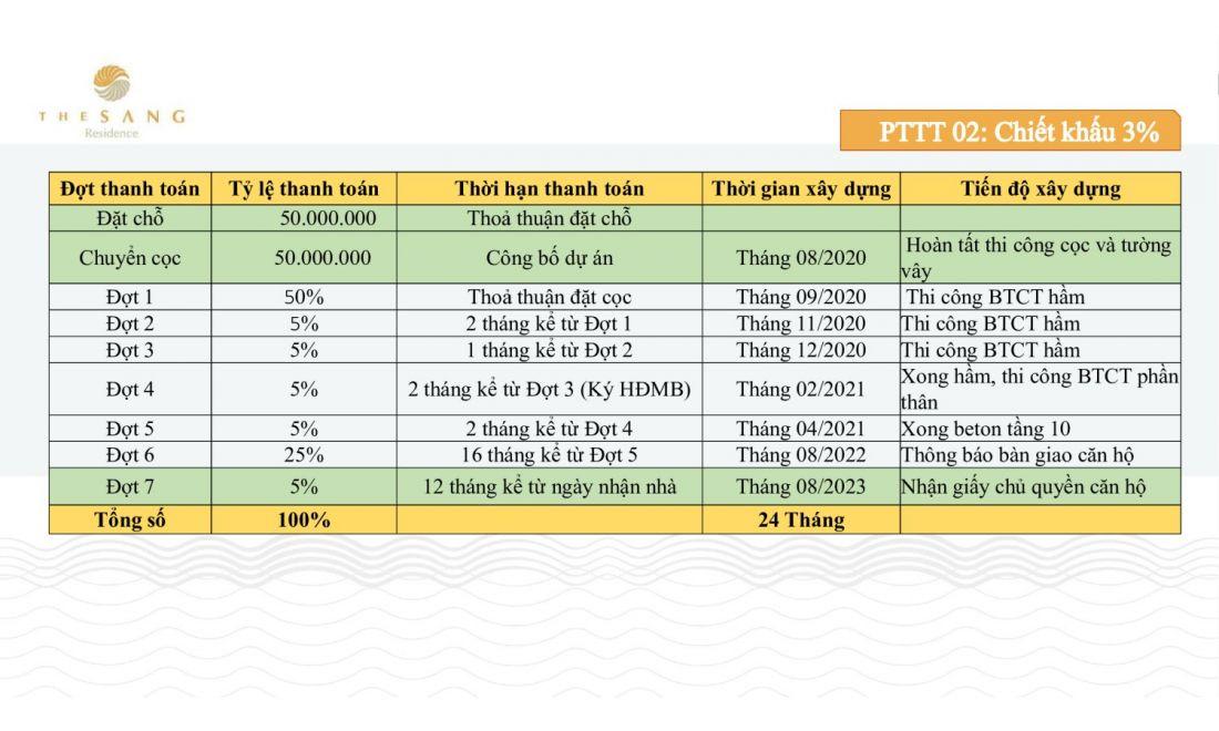 Phương thức thanh toán dự án The Sang Residence 2