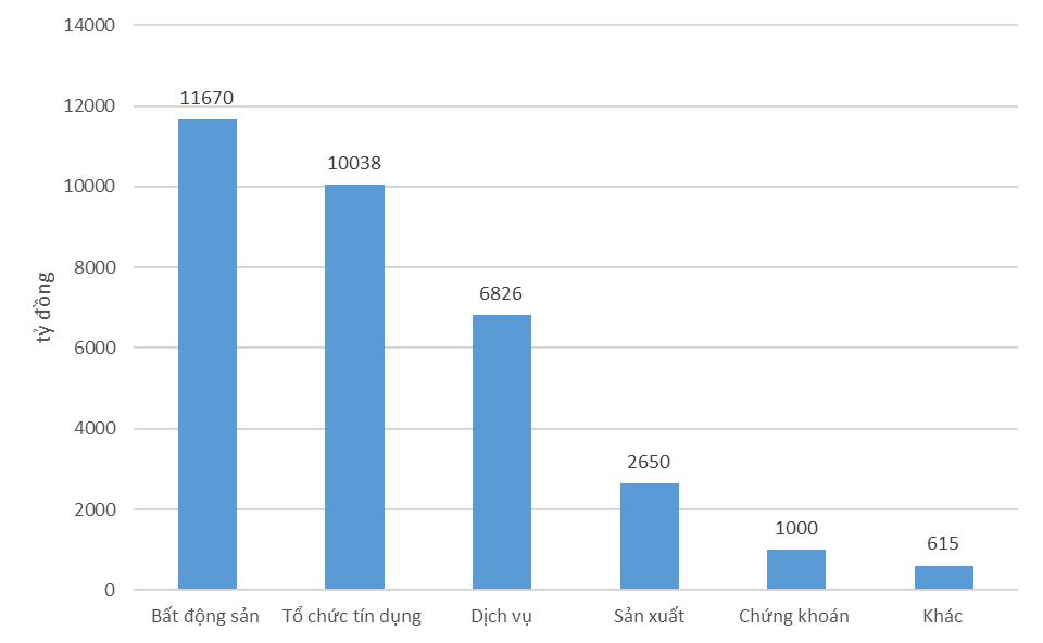 Doanh nghiệp bất động sản nào phát hành trái phiếu nhiều nhất?