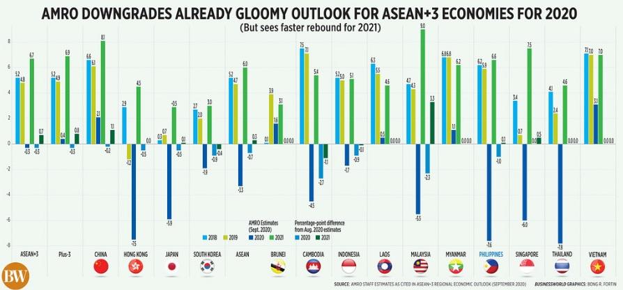 Việt Nam đứng thứ 2 về tăng trưởng kinh tế năm 2020