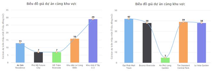 Biểu đồ mức giá một số dự án tại Bà Rịa – Vũng Tàu và Bình Dương theo khảo sát Cafeland