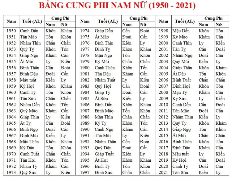 Bảng cung phi nam nữ (từ năm 1950 đến 2021)